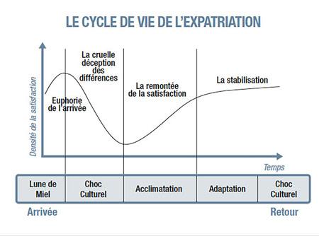 expatriation-phases-etapes