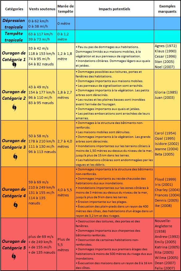 Echelle Saffir de classification des ouragans, catégorie 1 à 5
