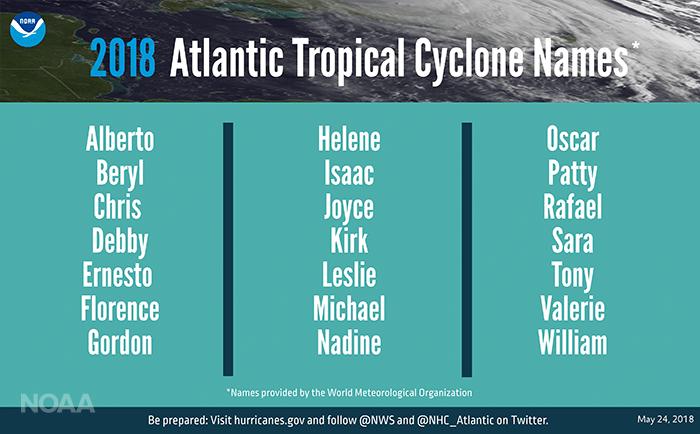 Noms desouragans en Floride et Atlantique en 2018