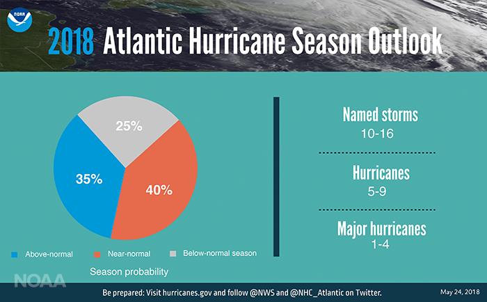 Prévisions des des ouragans en Floride et Atlantique en 2018