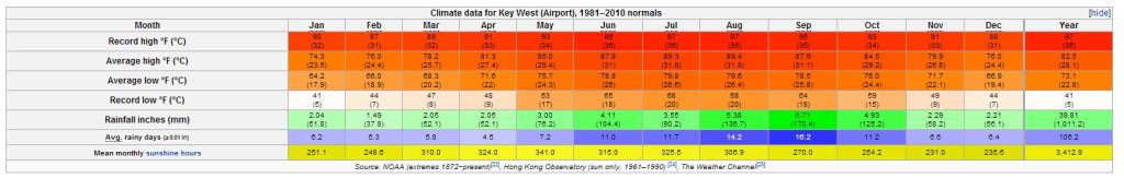 tableau-temperatures-key-west