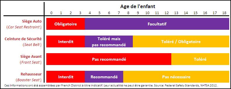 Jusqu a quel age rehausseur voiture - Jusqu a quel age peut on emprunter ...