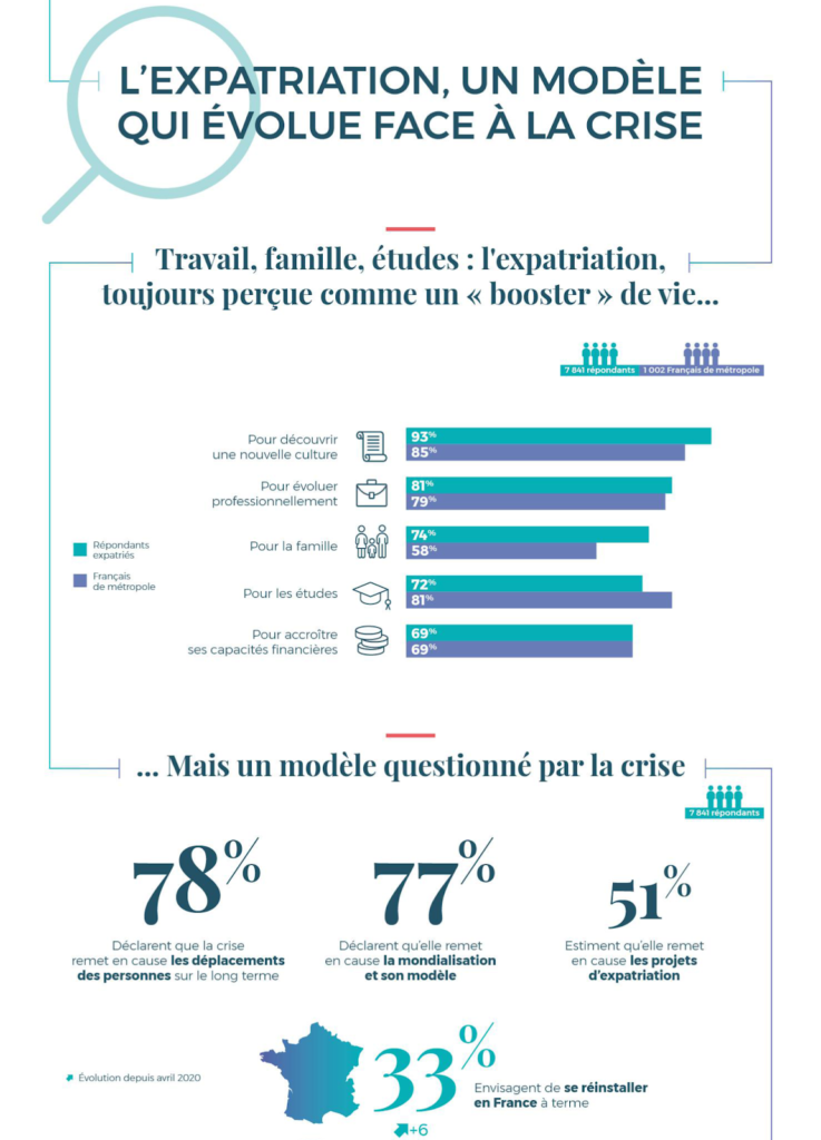 business-infographie-expatries-francais-2