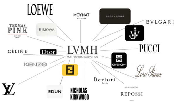 entreprises-classement-inernationale-lvmh